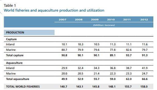 table1 world fisheries and aquaculture production and utilization