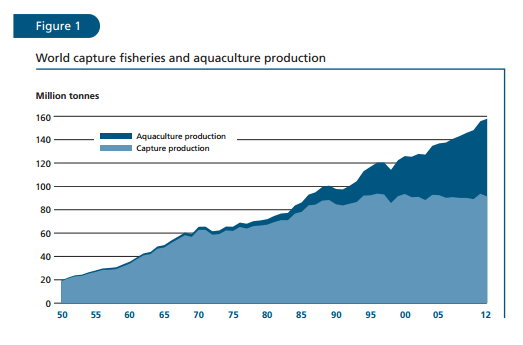 Figure1  world capture fisheries and aquacultrue production
